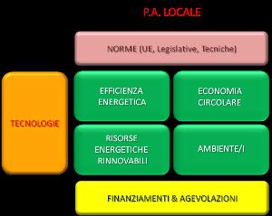 P.A. locale