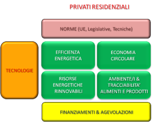 Privati residenziali